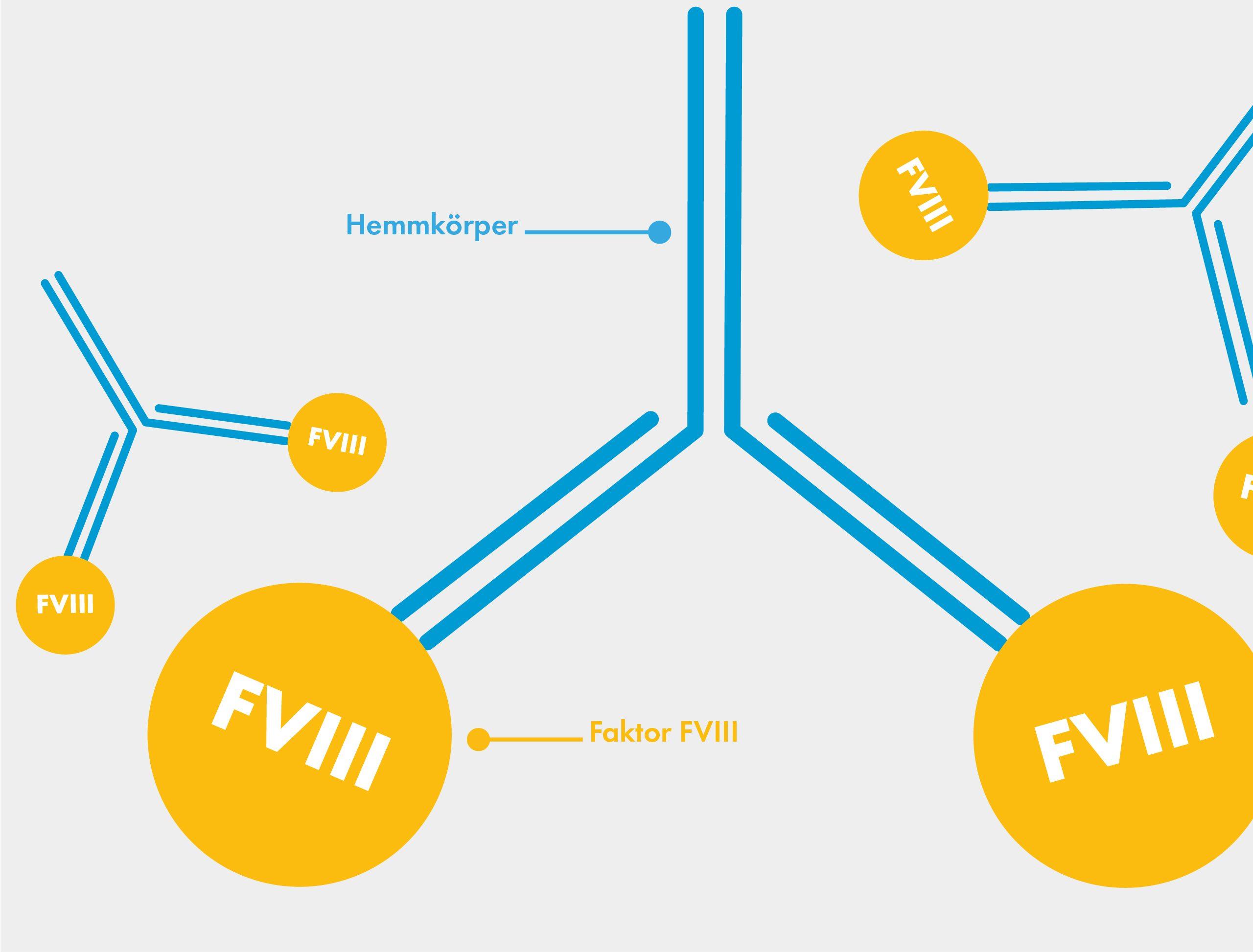 Hemmkörper bei Hämophilie A